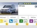 euroncap-11-2015-92-vw-caddy