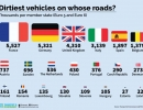 dirtiest-vehicles-on-roads-europe