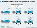 when-carmakers-switch-off-pollution-control