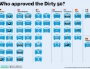 who-approved-the-dirty-50
