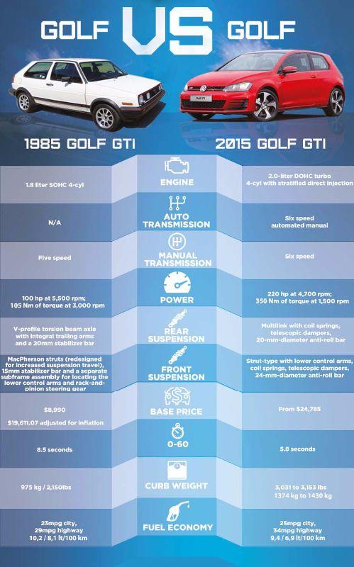 VW-GOLF-GTI-IN-30-YEARS-2