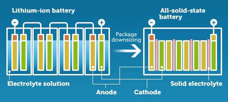 SOLID-STATE-BATTERIES (2)
