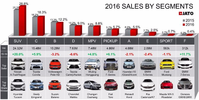 global-car-sales-in-2016