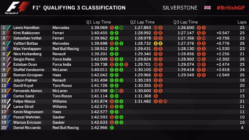 2017-British-Grand-Prix-Qualifying-Times